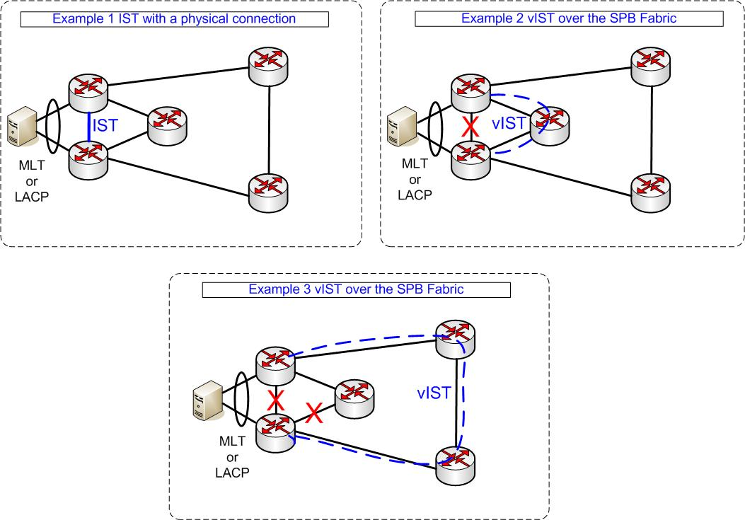 Multichassis Link Aggregation in a SPB Fabric | Network Autobahn