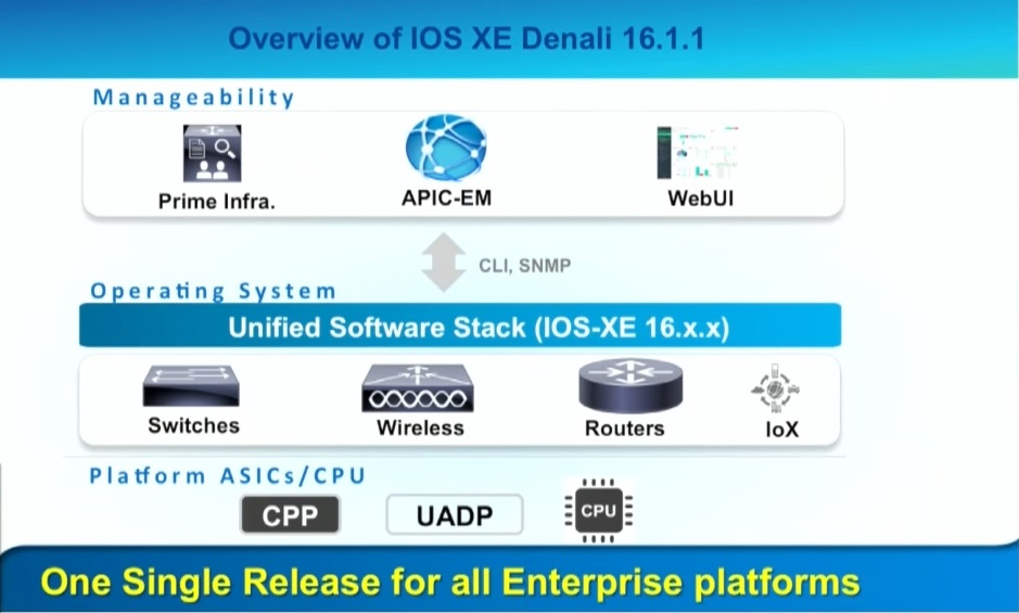 Cisco IOS XE Denali @ NFD11 | Network Autobahn